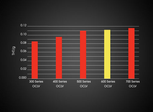 OCLV Carbon