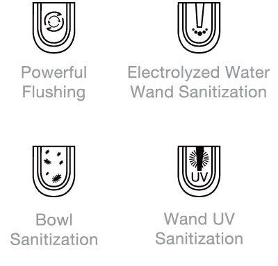 One-click sanitization system