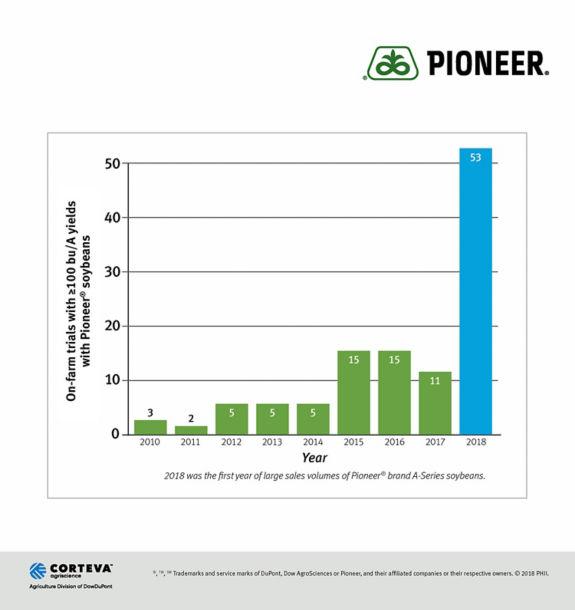 Pioneer Bushel Yield Entries