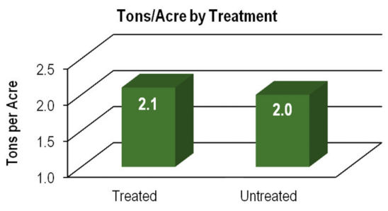 Chart: Tons/Acre by Treatment