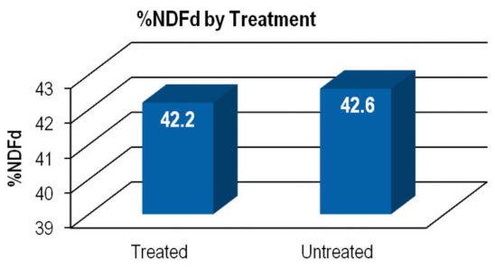 Chart: %NDF by Treatment