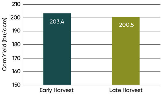 This is a chart listing average corn grain yield with early and late harvest timings across 18 locations, 2013.