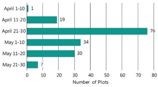 Chart showing planting date of Pioneer on-farm trials with entries exceeding 100 bu/acre, 2013-2018.