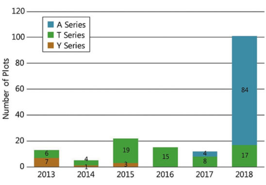 chart-soybean-varieties-planted-on-farm-soybean-trials.gif