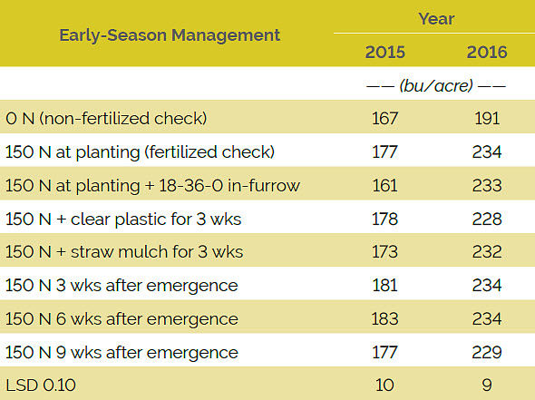 Table showing the effect of early-season management on grain yield, averaged over planting date and hybrid, 2015 and 2016.