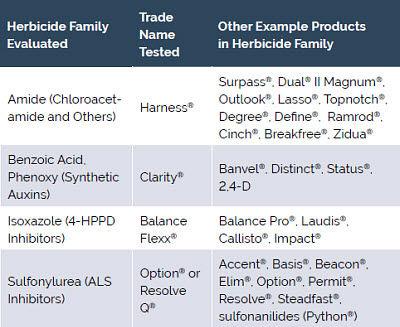 Herbicide families used in Pioneer testing to detect hybrid sensitivities.