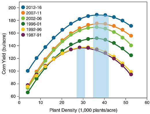 Chart showing agronomic optimum plant density (averaged over all Pioneer� brand hybrids) over six 5-year time periods from 1987 to 2016.