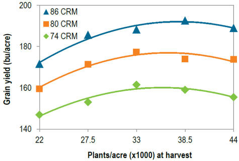 Corn grain yield in 2014 and 2015 at Crookston, MN as affected by plant population for 3 hybrids of differing comparative relative maturity (CRM.)
