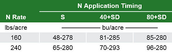 Table showing corn yield ranges across all site-years of a study associated with corn nitrogen rates and application timings.