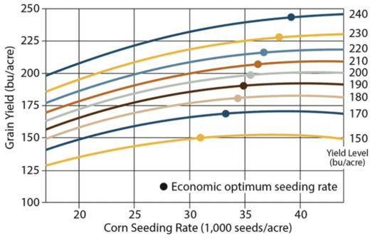 Corn yield response to population and optimum economicseeding rate by location yield level, 2009-2015.