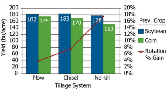 Tillage System Chart