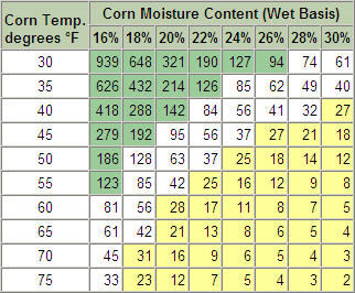 Shelf life is a function of grain moisture and temperature.
