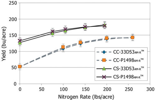 Response of Pioneer® 33D53AM-R™ (AM, RR2) and P1498AM-R™ (AM, RR2) brand corn to increasing N rates under continuous corn (CC) and soybean-corn (CS) averaged for rain-fed sites (IA, IN, IL) in 2012 and 2013.