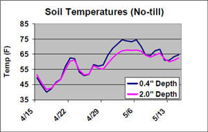 Soil temperatures at different planting depths in no-till environments.