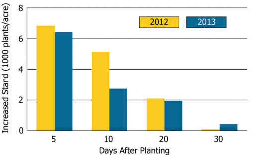 Stand establishment advantage with partial stover harvest in 2012 and 2013.