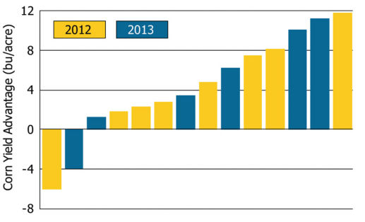 Corn yield advantage with partial stover harvest in 2012 and 2013.