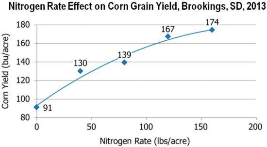 Chart: Nitrogen Rate Effect on Corn Grain Yield