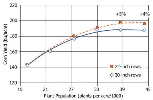 Yield responses to 22-inch and 30-inch rows with increased plant populations, DuPont Pioneer and University of Minnesota study.