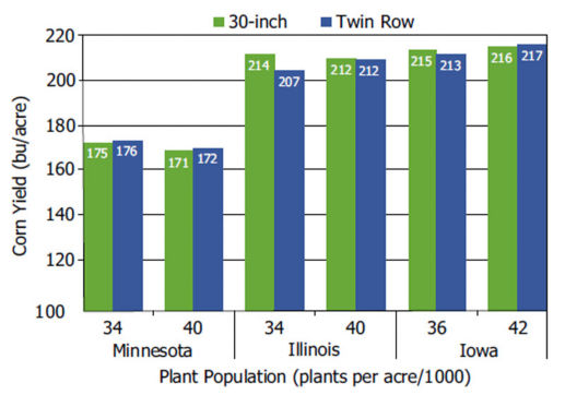 Corn yield in 30-inch rows and twin rows by plant populations included in DuPont Pioneer studies conducted in Minnesota, Illinois and Iowa.