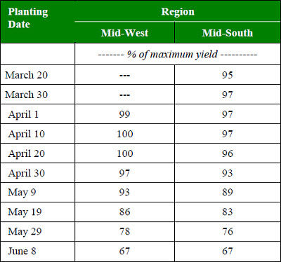 Influence of planting date on optimum corn yield