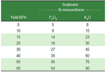 drought-affects-nutrients-soybean-yields