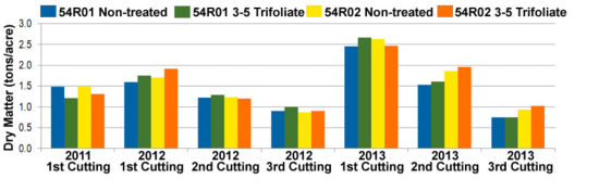 Dry matter tonnage per cutting of 54R01 and 54R02 with and without glyphosate treatment at 3-5 trifoliate (2011-2013)