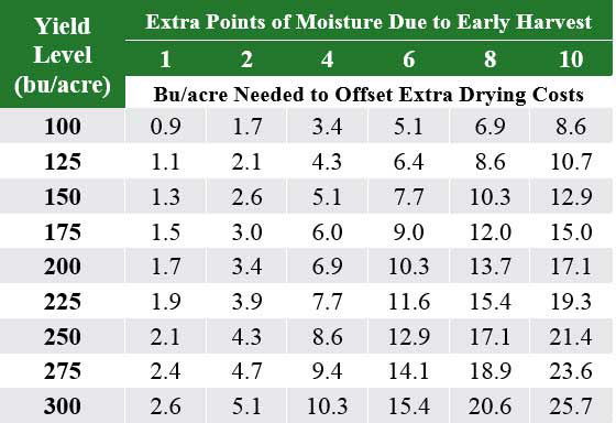 This is a table listing Bu/acre of corn required to offset additional drying costs when harvesting early.