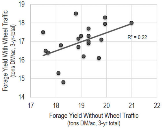 Chart showing forage yield of alfalfa with and without wheel traffic.