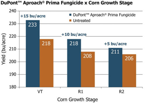 Average yields from 40 Pioneer GrowingPoint agronomy trials in Iowa illustrating the value of timely fungicide applications.