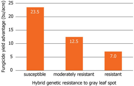 Average yield increase of hybrids susceptible, moderately resistant, and resistant to GLS due to foliar fungicide application.