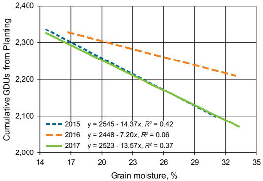 Chart showing the relationship between corn vegetative (V) stage and cumulative GDUs from planting for 73- to 87-CRM hybrids.