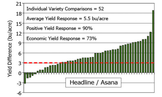 Yield response of soybean to Headline� and Asana� applied at the