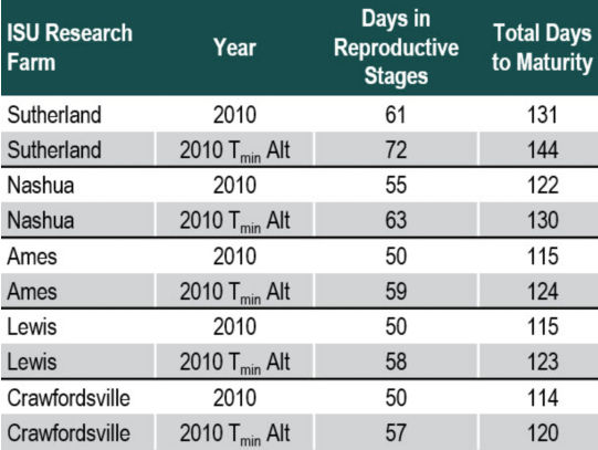 Table listing simulations conducted with Hybrid-Maize resulting days in reproductive stages and total days to maturity at five Iowa State University Research and Demonstration Farms.