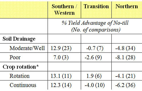 Interactions of soil drainage and crop rotation by geography on corn yield.