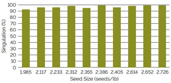 Chart showing singulation using a John Deere radial bean meter for soybean seed ranging from 1,985 to 2,726 seeds/lb.
