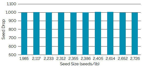 Chart showing singulation using a Case IH vacuum meter for soybean seed ranging from 1,985 to 2,726 seeds/lb.