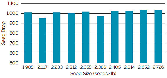 Chart showing seed drop using a Kinze brush meter with a 48-cell plate for soybean seed ranging from 1,985 to 2,726 seeds/lb.