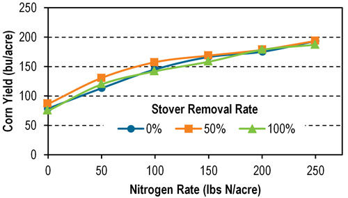 Average (2010-2015) corn grain yield in Lancaster, Wis., as influenced by nitrogen application rate and stover removal rate.