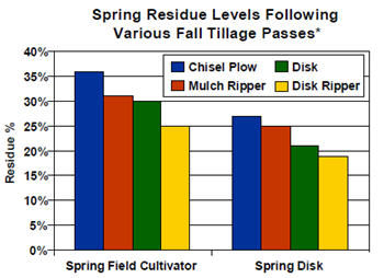 Spring residue levels following various fall tillage passes.