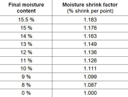 Moisture shrink factors for drying shelled corn to various moisture levels.