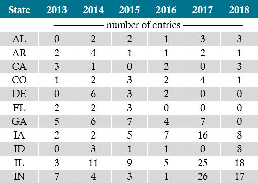 Table showing number of NCGA National Corn Yield Contest entries over 300 bu/acre by state, 2013-2018.