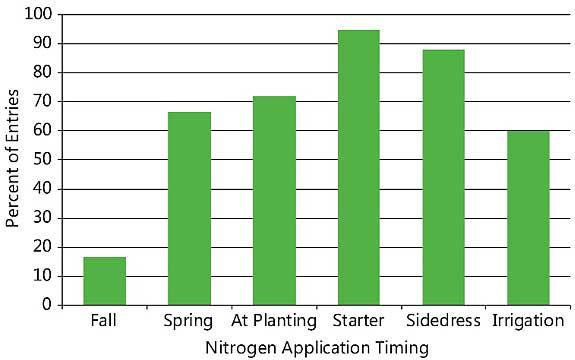 Chart showing nitrogen fertilizer application timing of NCGA yield contest entries exceeding 300 bu/acre, 2013-2017.