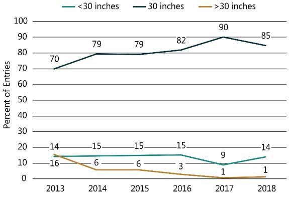 Chart showing row width used in NCGA National Corn Yield Contest entries exceeding 300 bu/acre, 2013-2018.