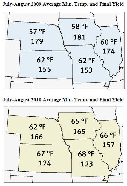 Average minimum temperatures and average yields in IA, IL, MO, KS and NE.