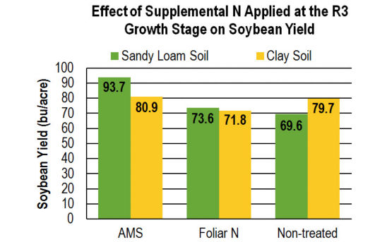 Chart: Effect of Supplemental N Applied at the R3 Growth Stage on Soybean Yield