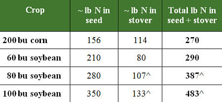 Approximate lb N in various crops.