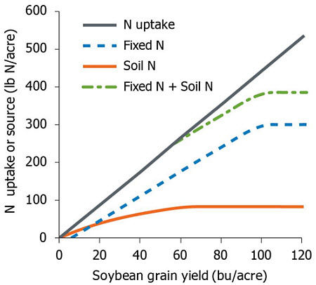 Generalized N budget for soybean.