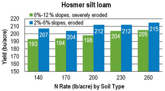 Chart: Hosmer silt loan yields