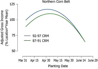 Adjusted gross income response to planting date for 92-97 CRM (mid-maturity) and 87-91 CRM (early maturity) hybrids in 17 northern Corn Belt environments during 1987-2004.