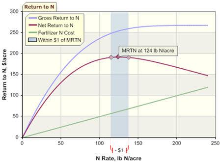 The maximum return to N for soybean-corn rotation in Iowa.
